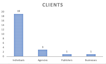 bar graph showing individuals (19), agencies (3), publishers (1) and businesses (1)