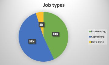Pie chart showing copyediting (52%), proofreading (43%) and dev editing (5%)